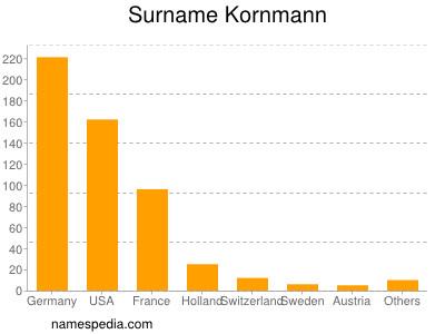 Surname Kornmann