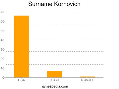 Surname Kornovich