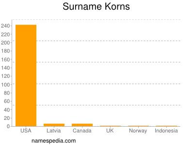 Surname Korns