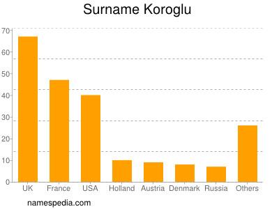 Surname Koroglu