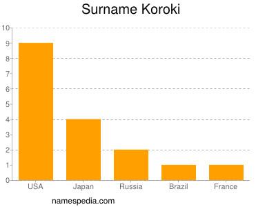 Surname Koroki