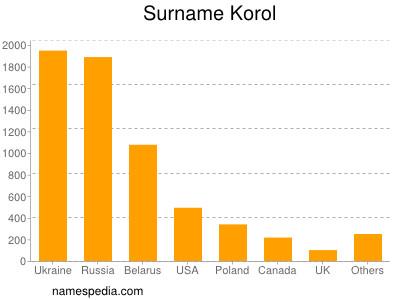 Surname Korol