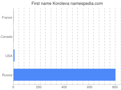 Given name Koroleva