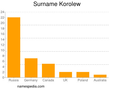 Surname Korolew