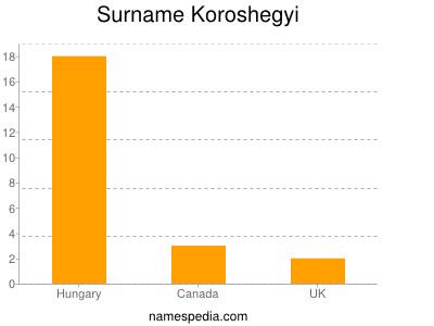 Surname Koroshegyi