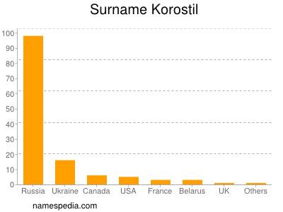 Surname Korostil