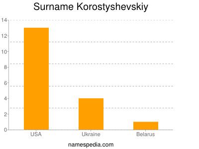 Surname Korostyshevskiy