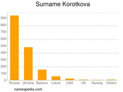 Surname Korotkova
