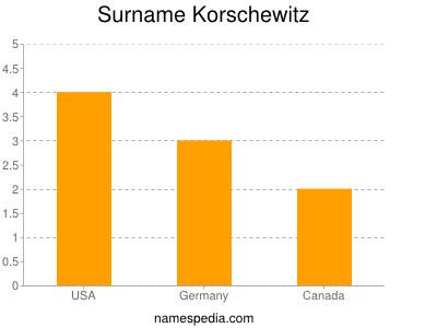 Surname Korschewitz