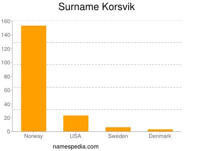 Surname Korsvik