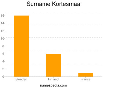 Surname Kortesmaa