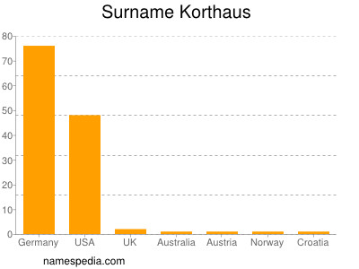 Surname Korthaus