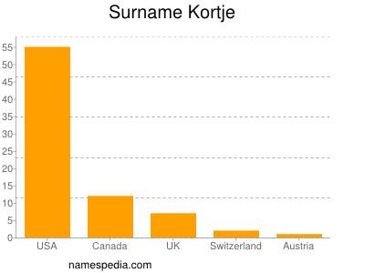 Surname Kortje