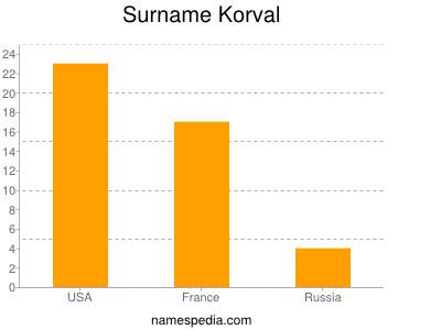 Surname Korval