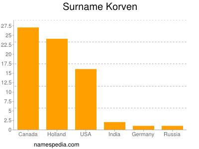 Surname Korven