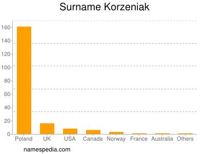 Surname Korzeniak