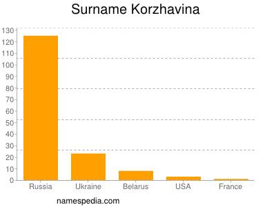 Surname Korzhavina