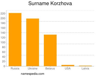 Surname Korzhova