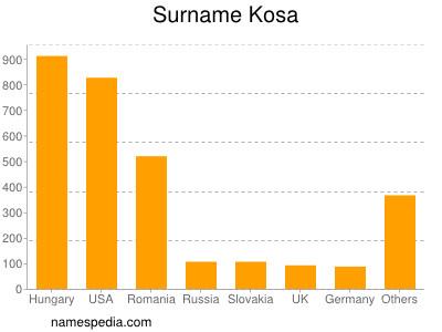 Surname Kosa
