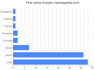 Given name Kosaku