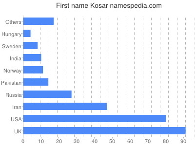 Given name Kosar
