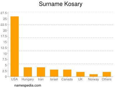 Surname Kosary
