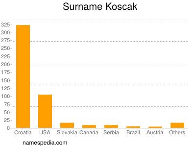 Surname Koscak