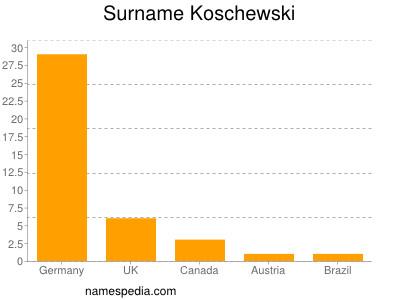 Surname Koschewski