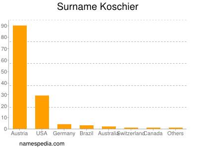 Surname Koschier