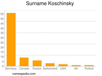 Surname Koschinsky