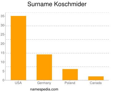 Surname Koschmider