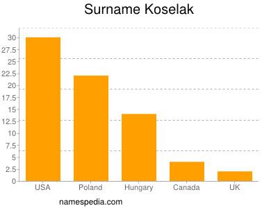 Surname Koselak