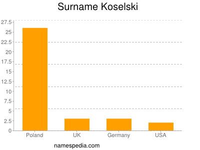 Surname Koselski