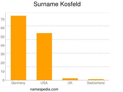 Surname Kosfeld