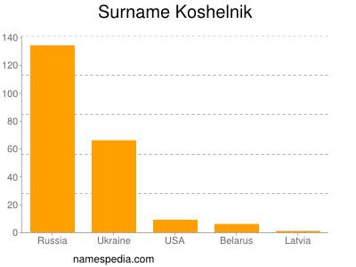 Surname Koshelnik