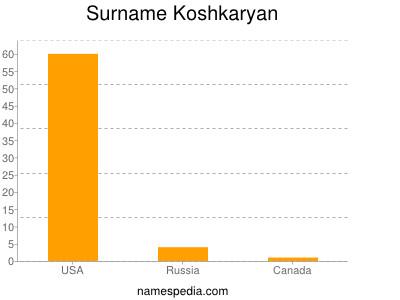 Surname Koshkaryan