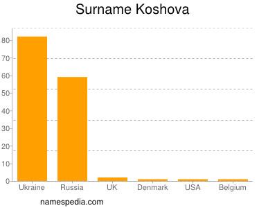 Surname Koshova