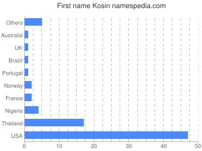 Given name Kosin
