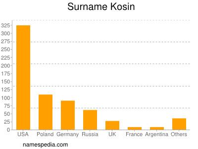 Surname Kosin