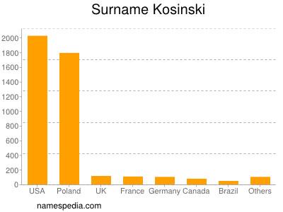Surname Kosinski