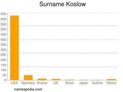 Surname Koslow