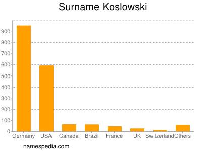 Surname Koslowski
