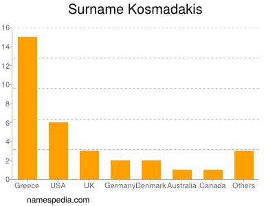 Surname Kosmadakis