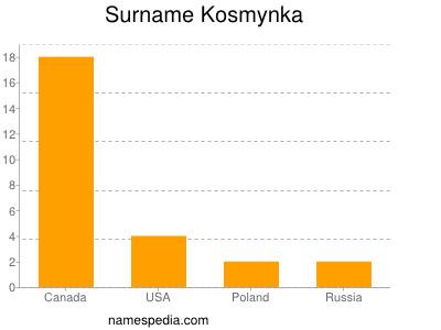 Surname Kosmynka