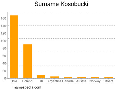 Surname Kosobucki
