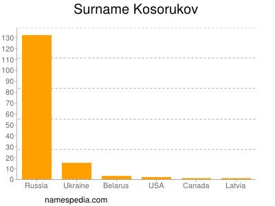 Surname Kosorukov