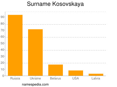 Surname Kosovskaya