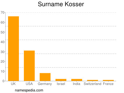 Surname Kosser