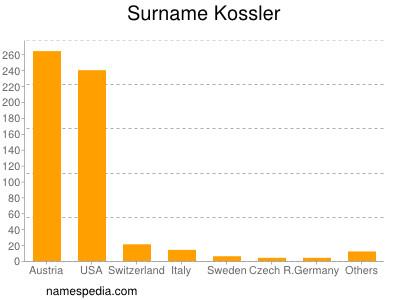 Surname Kossler