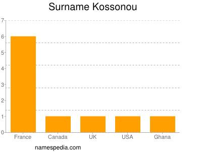 Surname Kossonou